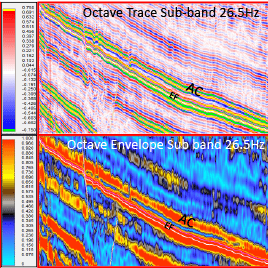 Stratigraphic and Structural Resolution Using Instantaneous Attributes on Spectral Decomp Sub-Bands, Buda and Austin Chalk Formations, Part 4
