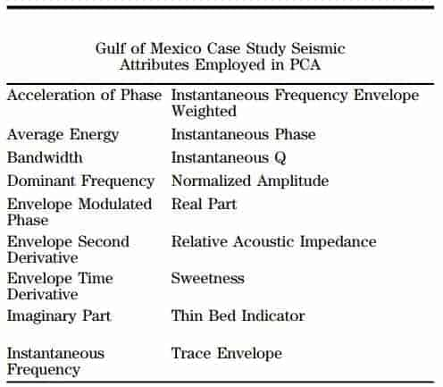 Gulf of Mexico Case Tudy Seismic Attributes Employed by PCA