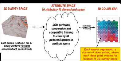 SOM workflow process