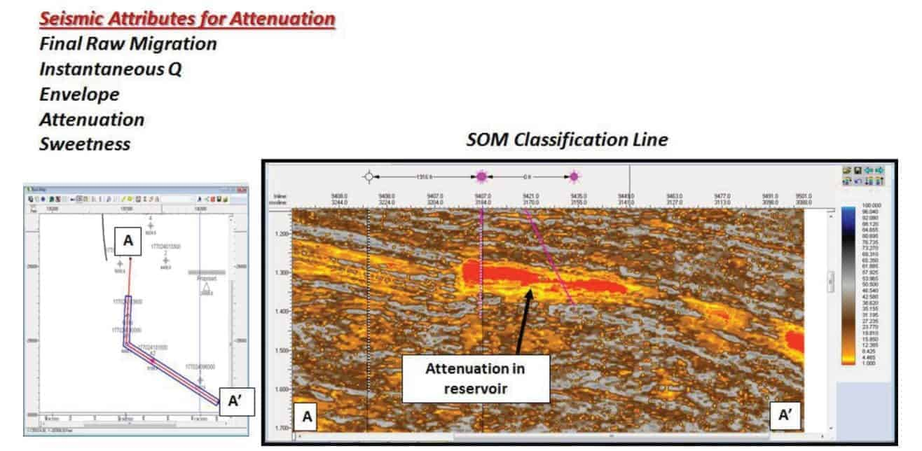 Seismic Attributes for Attenuation