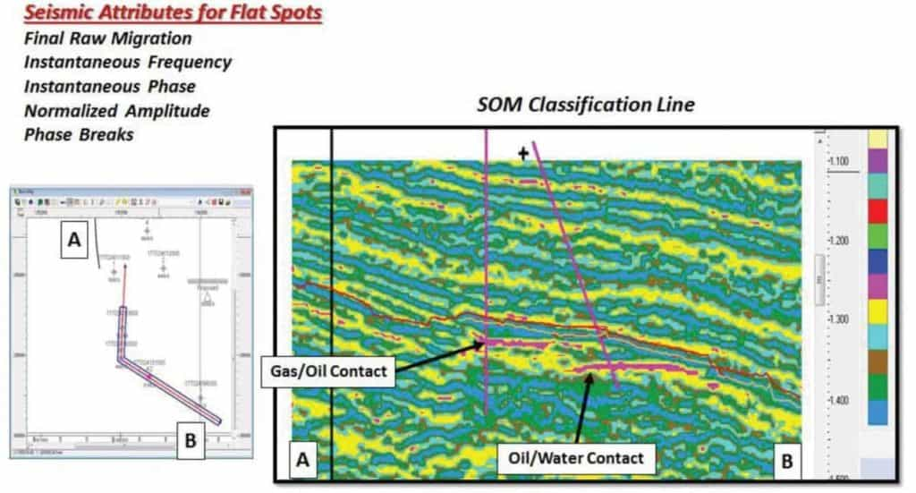 Seismic Attributes for Flat Spots