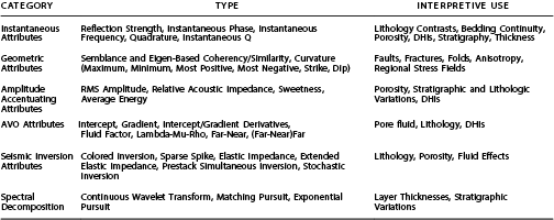 Seismic Attribute Categories and Corresponding Types and Interpretive Uses