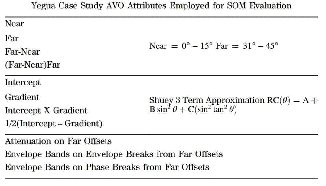 Yegua Case Study AVO Attributes Employed for SOM Evaluation