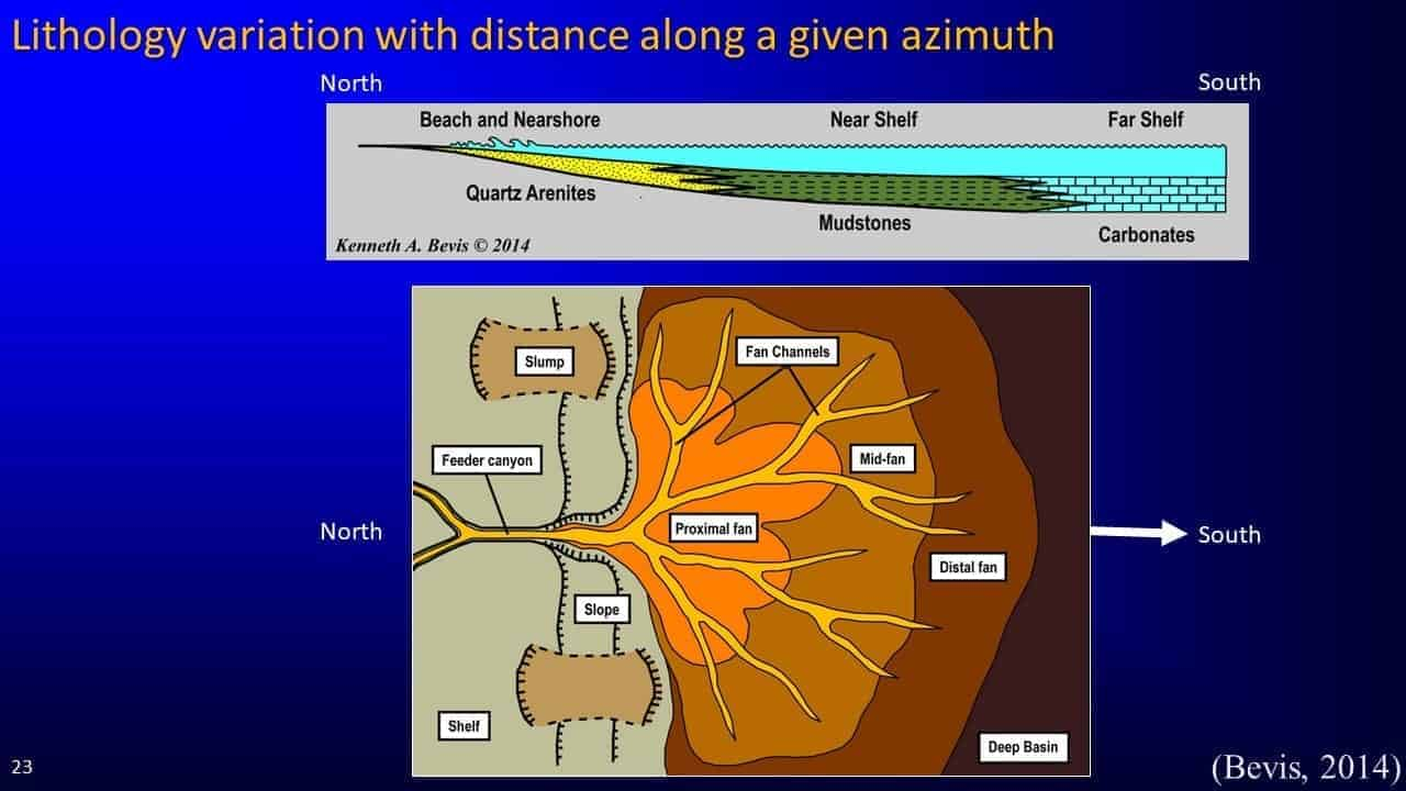Slide screenshot of azimuth
