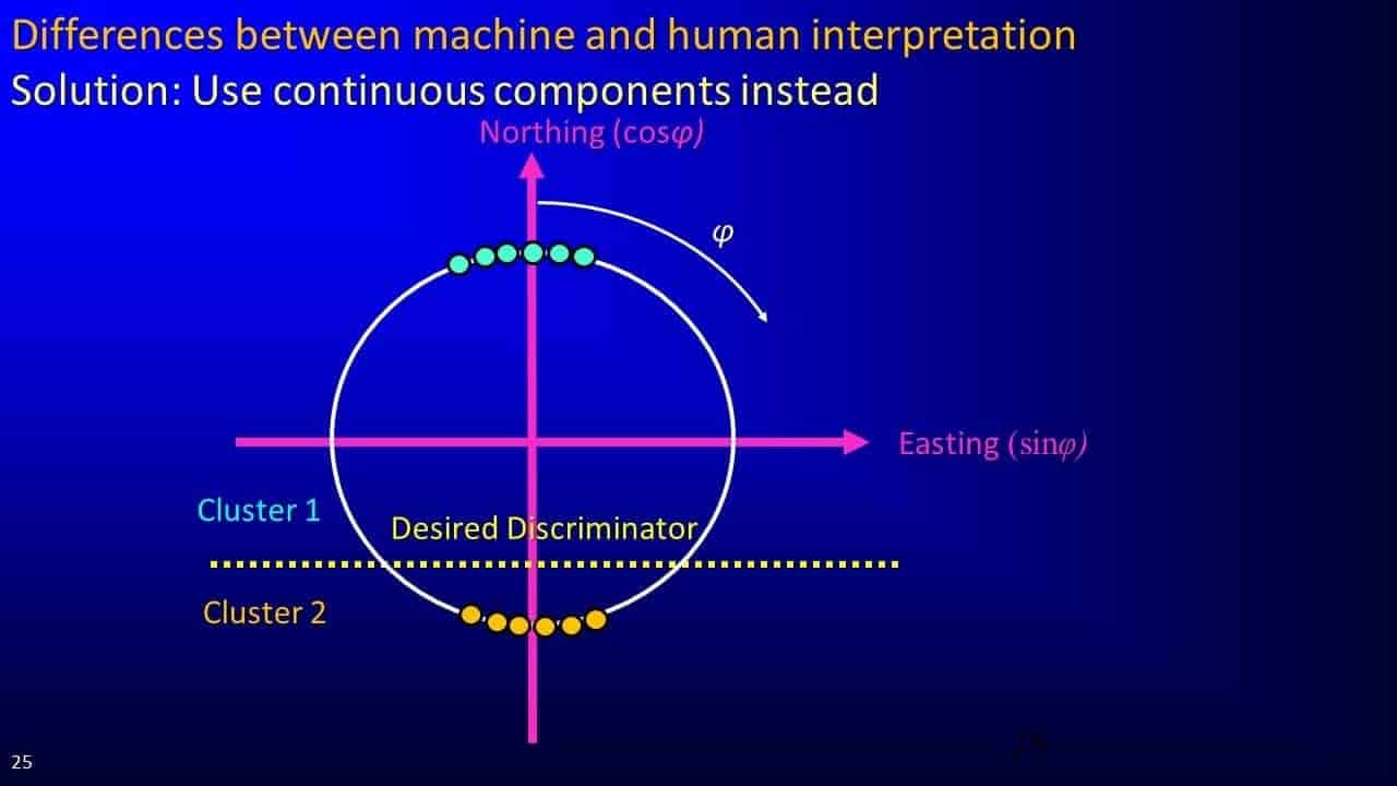 Differences between machine and human interpretation
