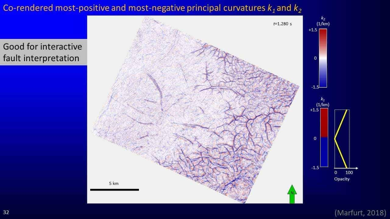 Co-rendered most-positive and most-negative principal curvatures
