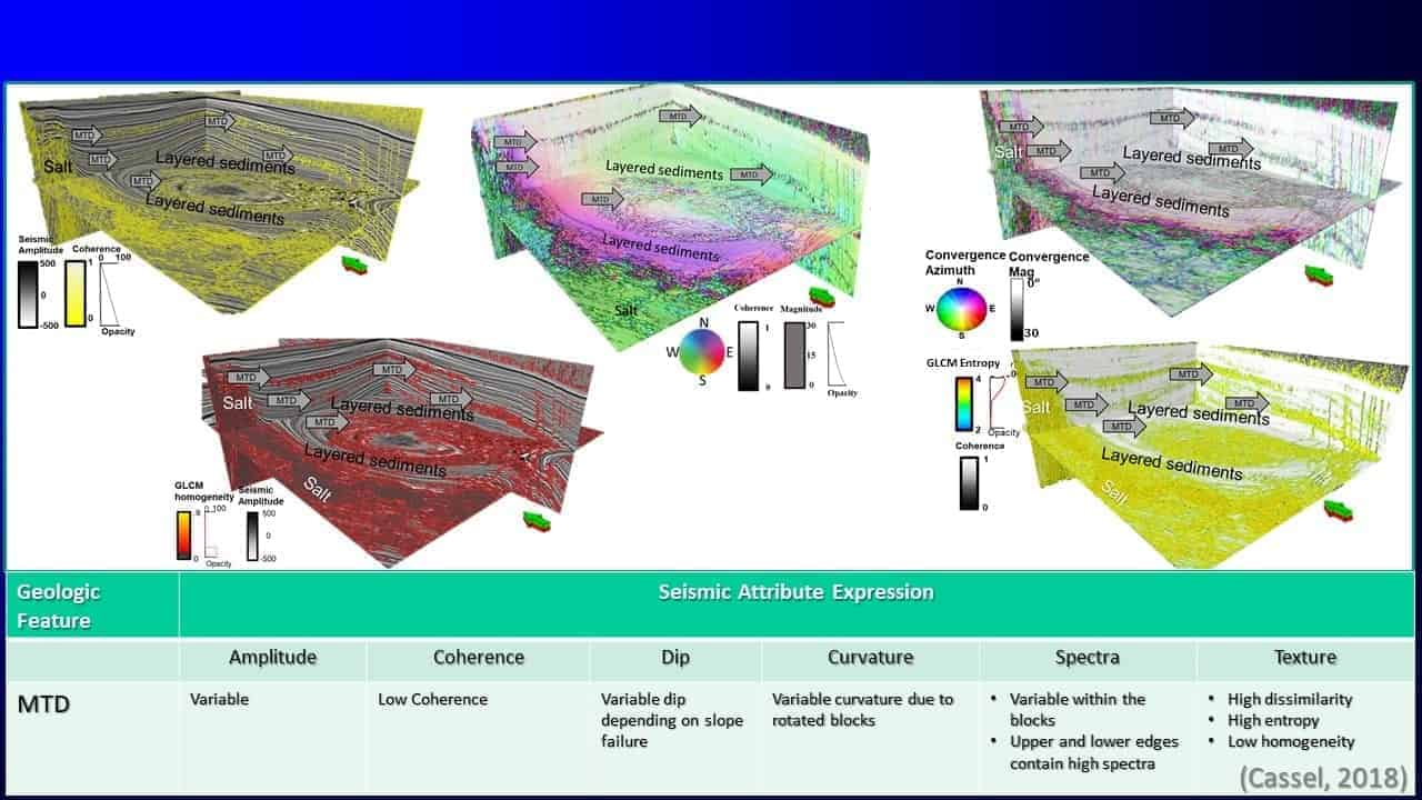 Slide screenshot of several layered sediments