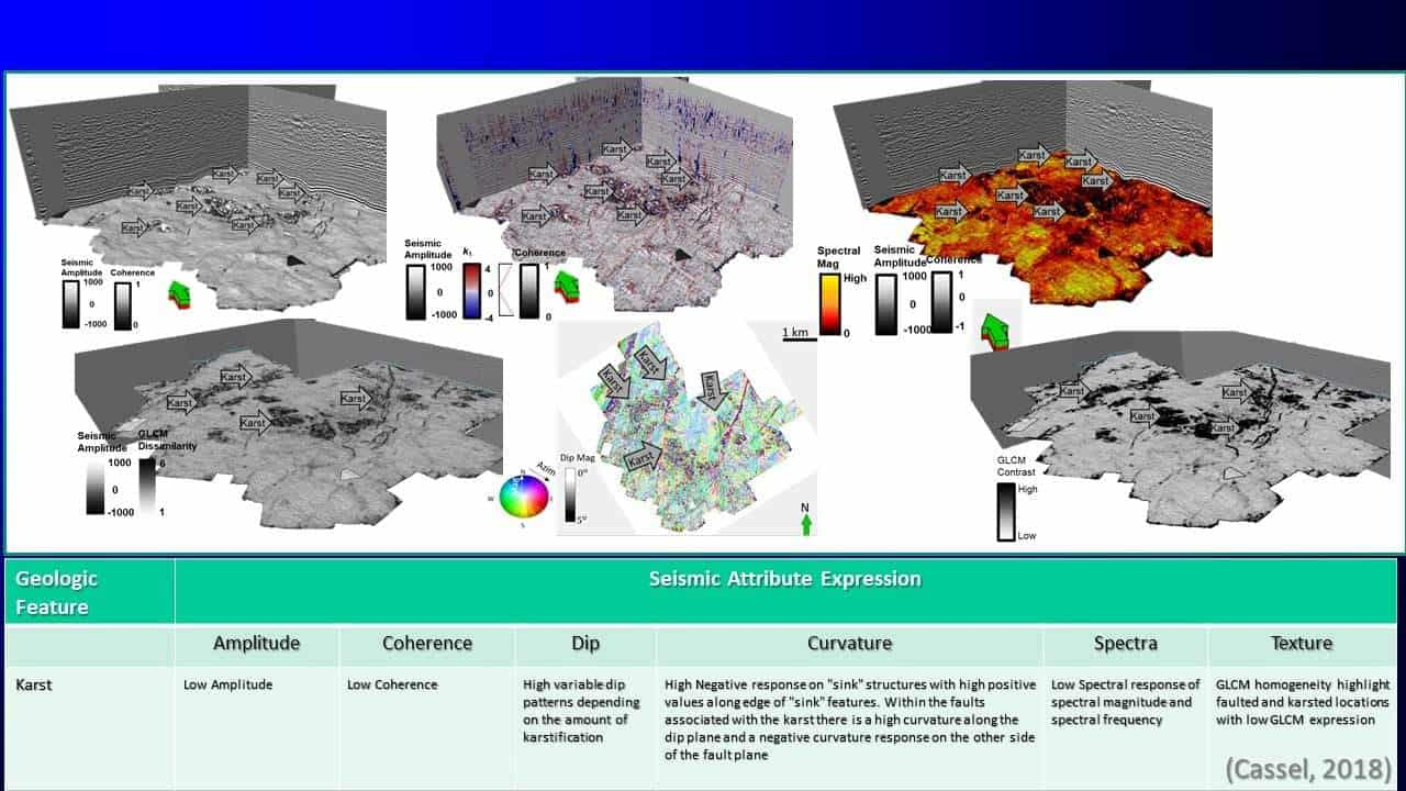Slide screenshot with seismic attribute expression table and 3d survey images