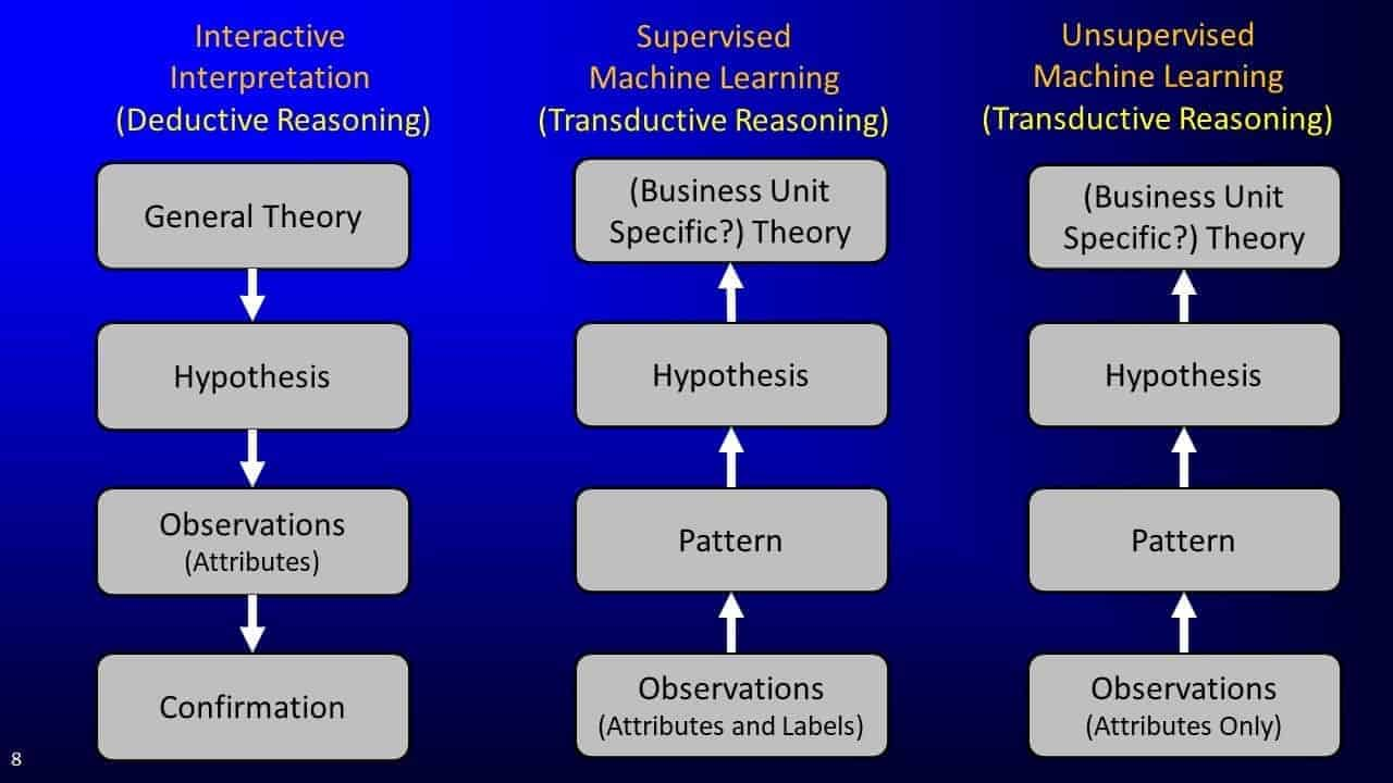 Slide screenshot comparing deductive and transductive reasoning