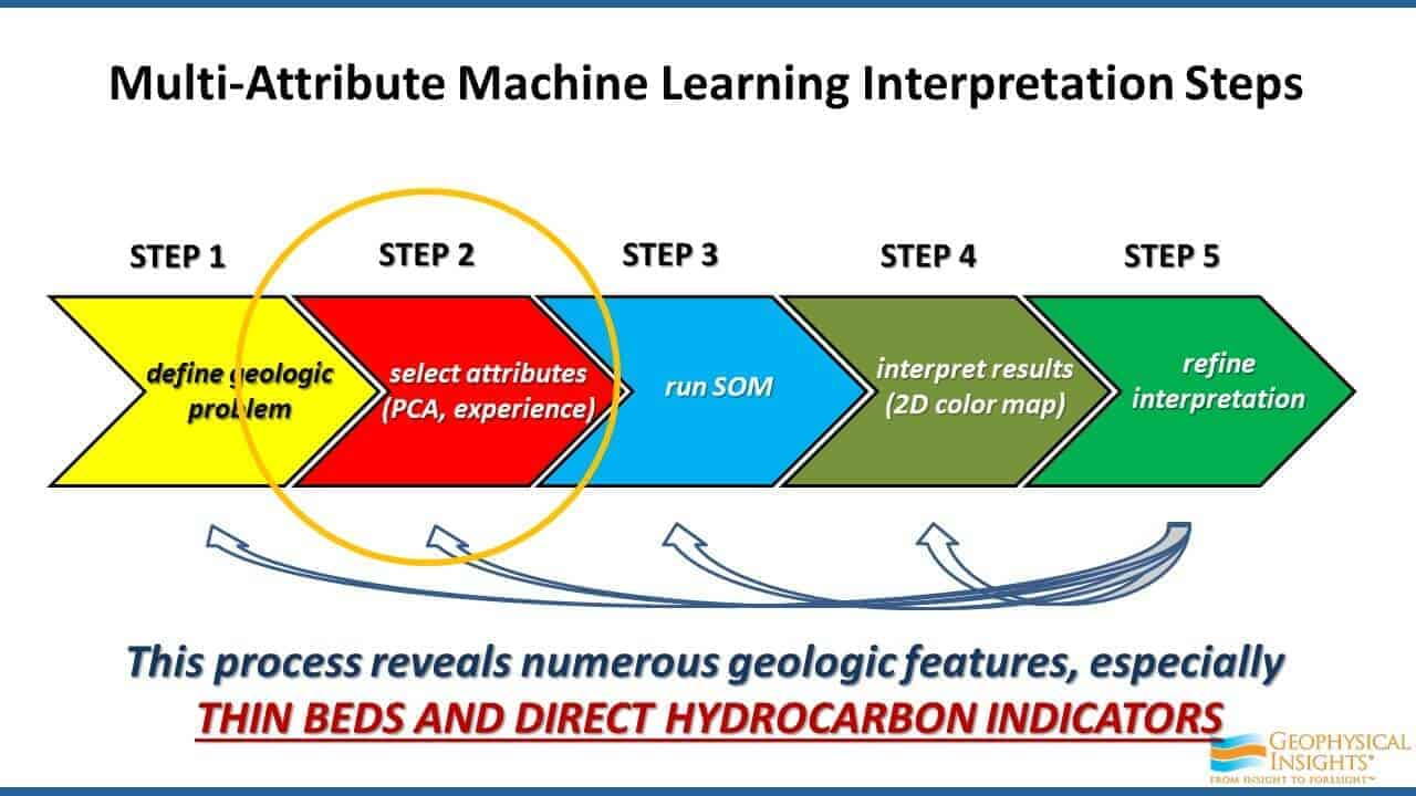 Multi-attribute Machine Learning Interpretation Steps - Step 2