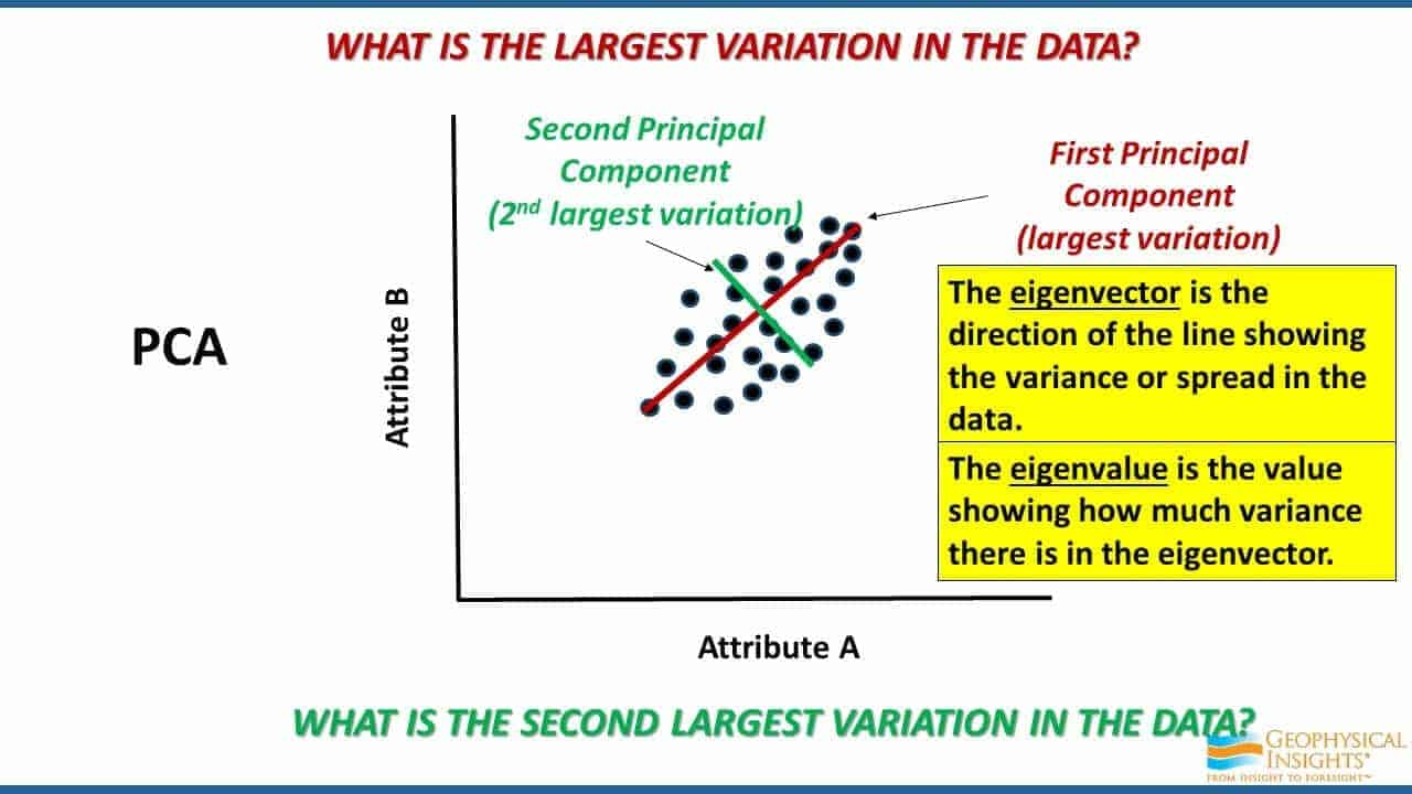 What is the largest variation in the data
