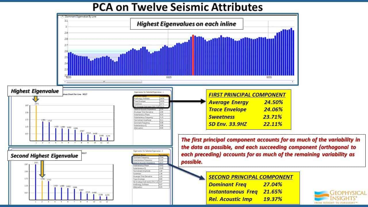 PCA on Twelve Seismic Attributes