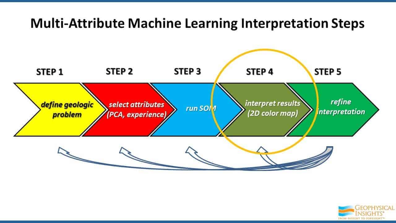 Multi-attribute Machine Learning Interpretation Steps - Step 4