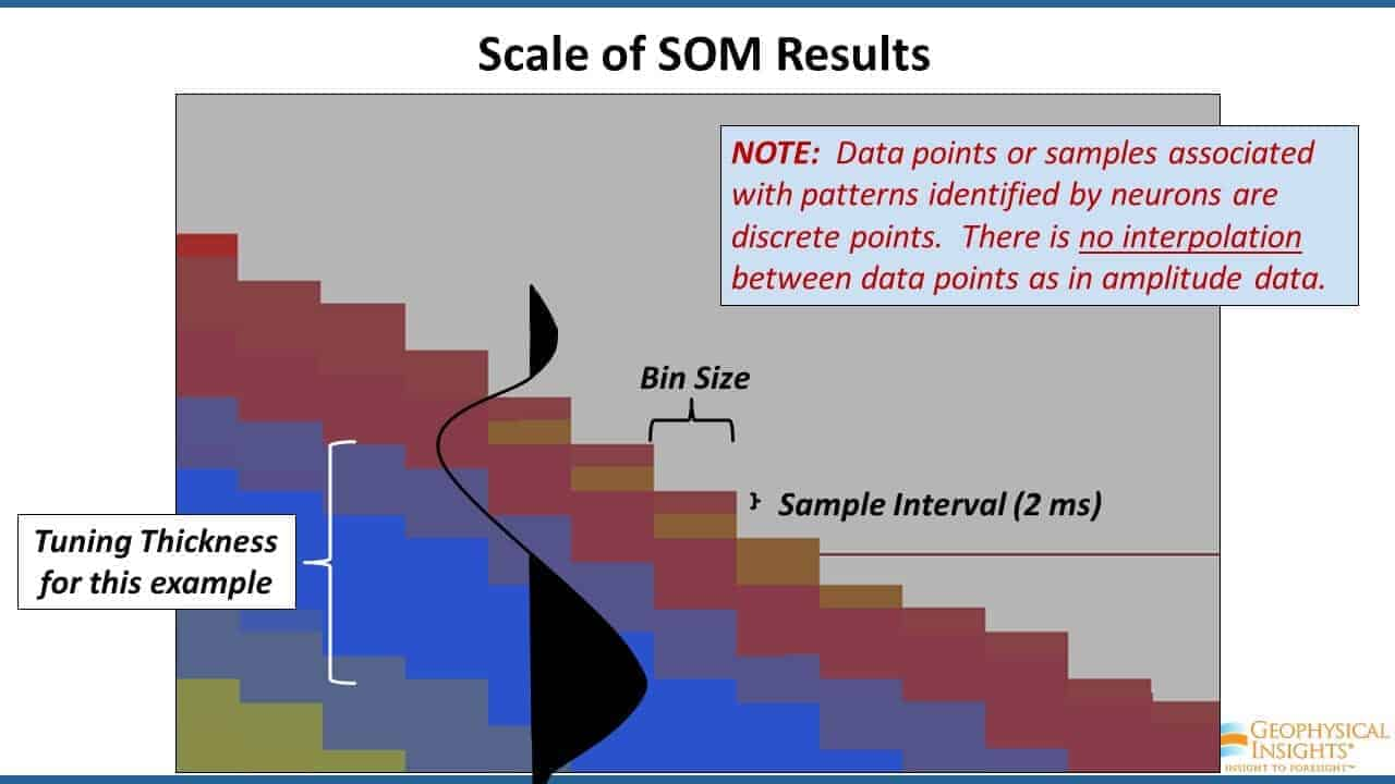 Scale of SOM results