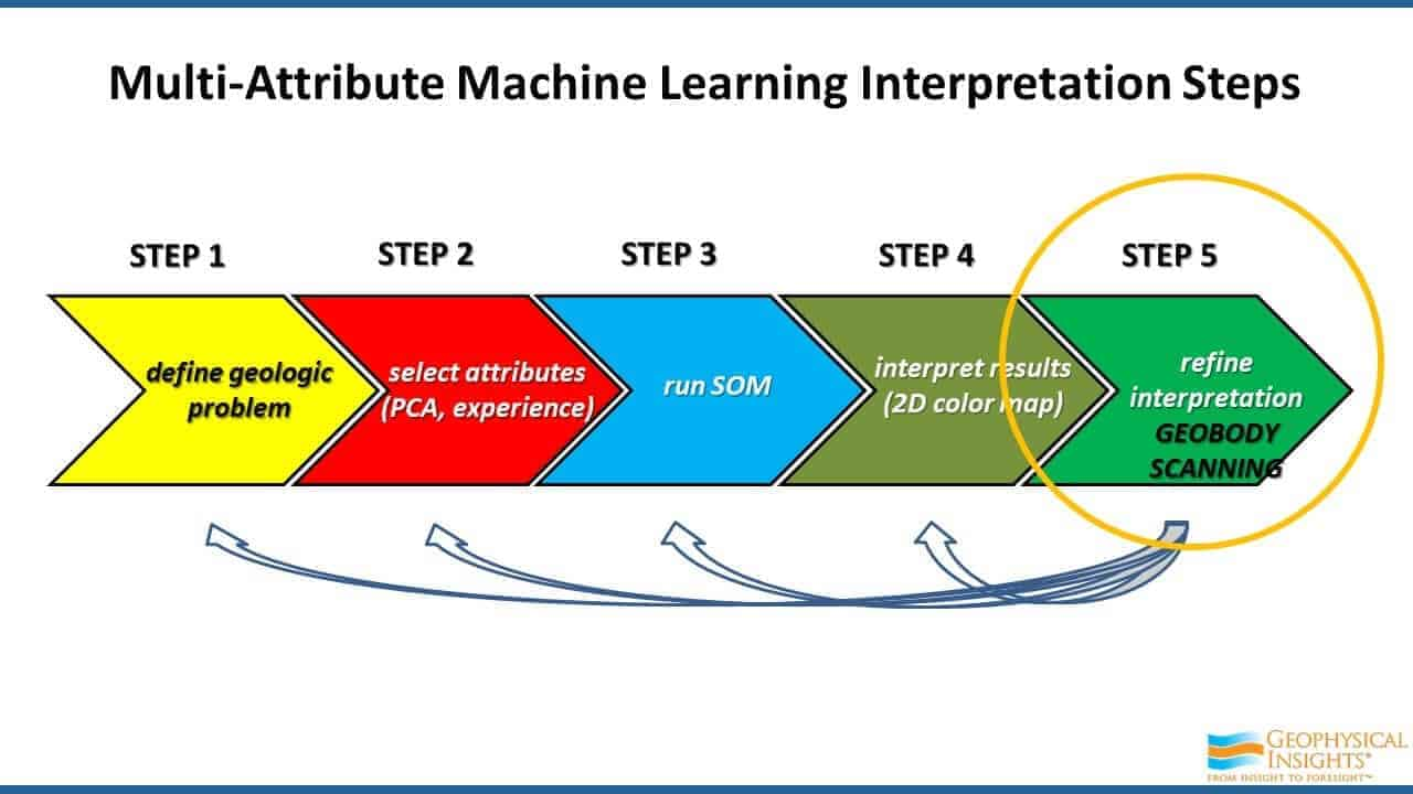 Multi-attribute Machine Learning Interpretation Steps - Step 5 Geobody