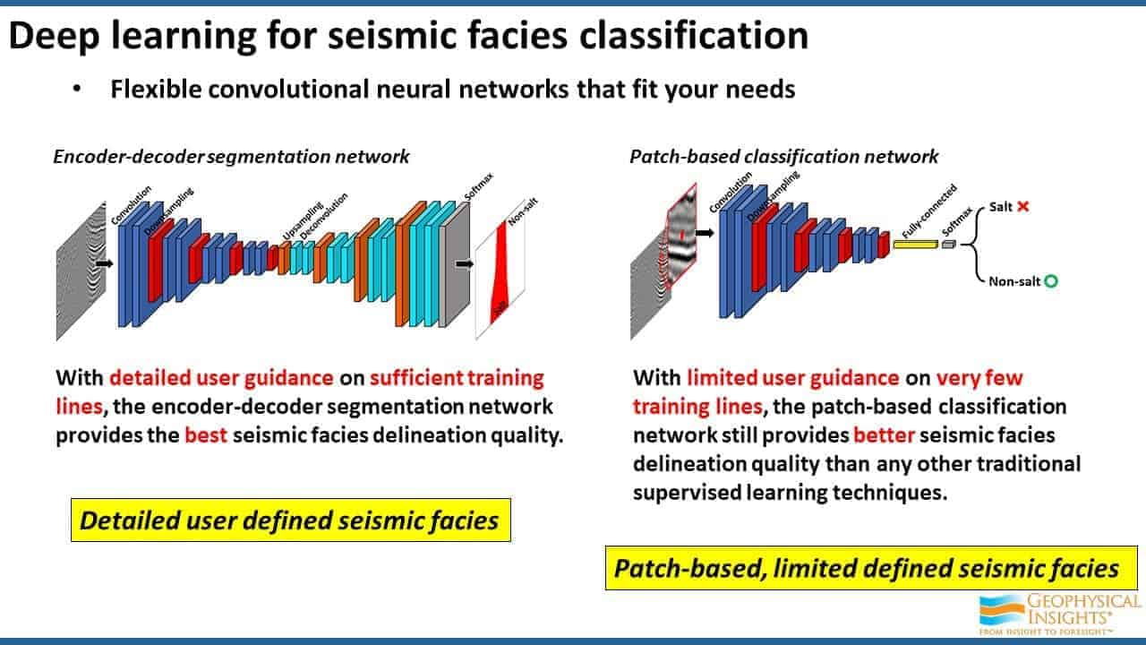Deep learning for seismic facies classification