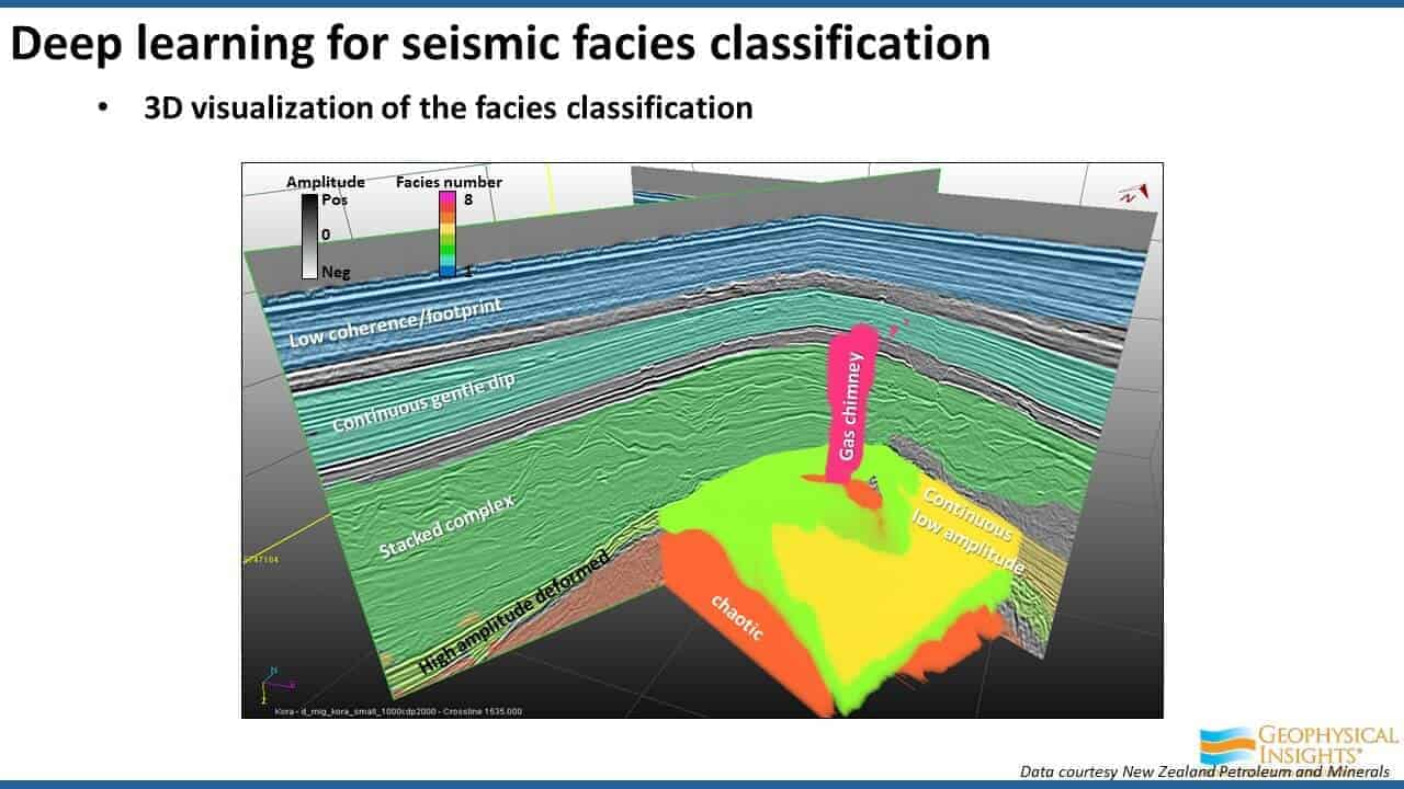 3D visualization of the facies classification
