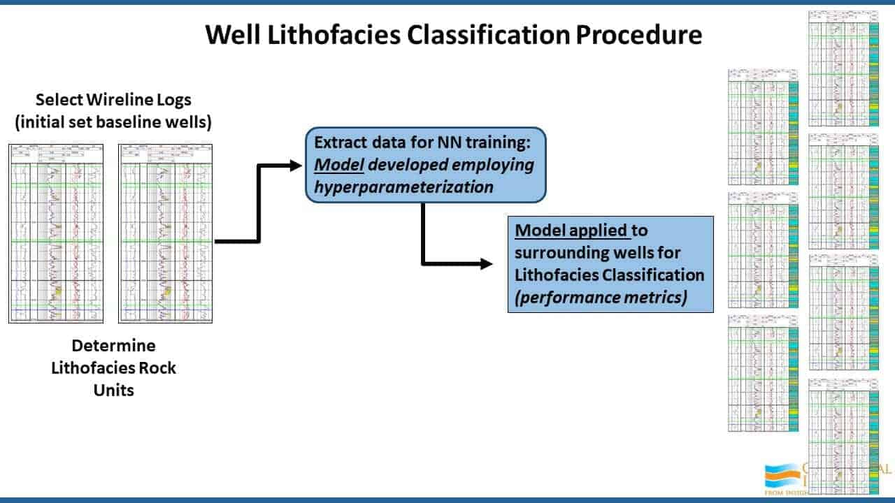 Well Lithofacies Classification Procedure