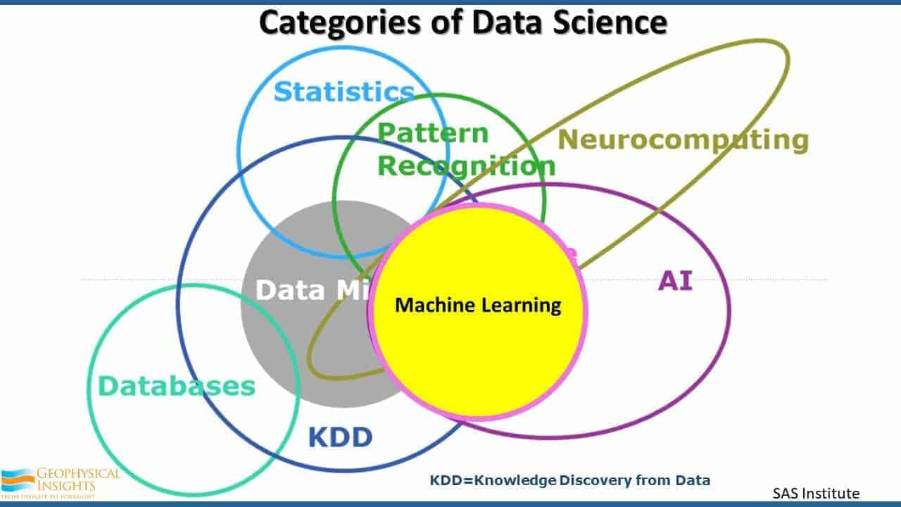 Categories of Data Science