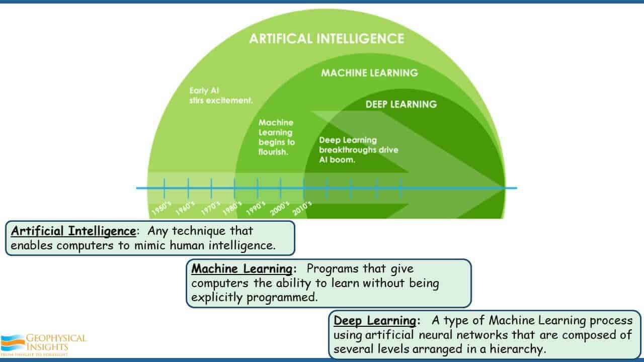 Making Sense of Machine Learning Rocky Roden EAGE (7)