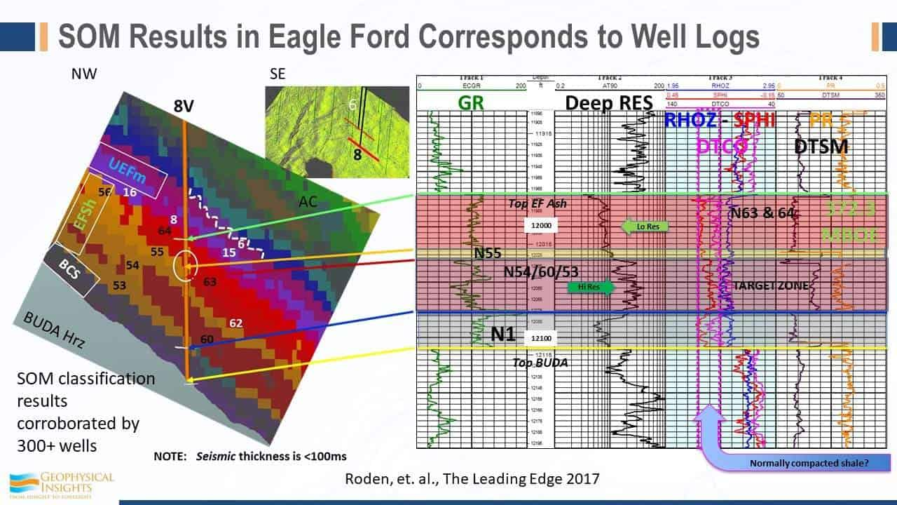 SOM results in Eagle Ford corresponds to Well Logs