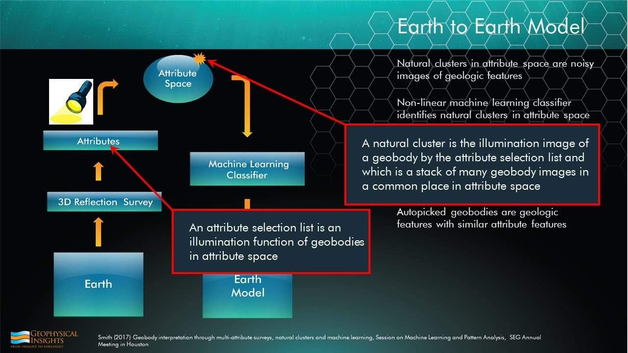 Slide with earth to earth model