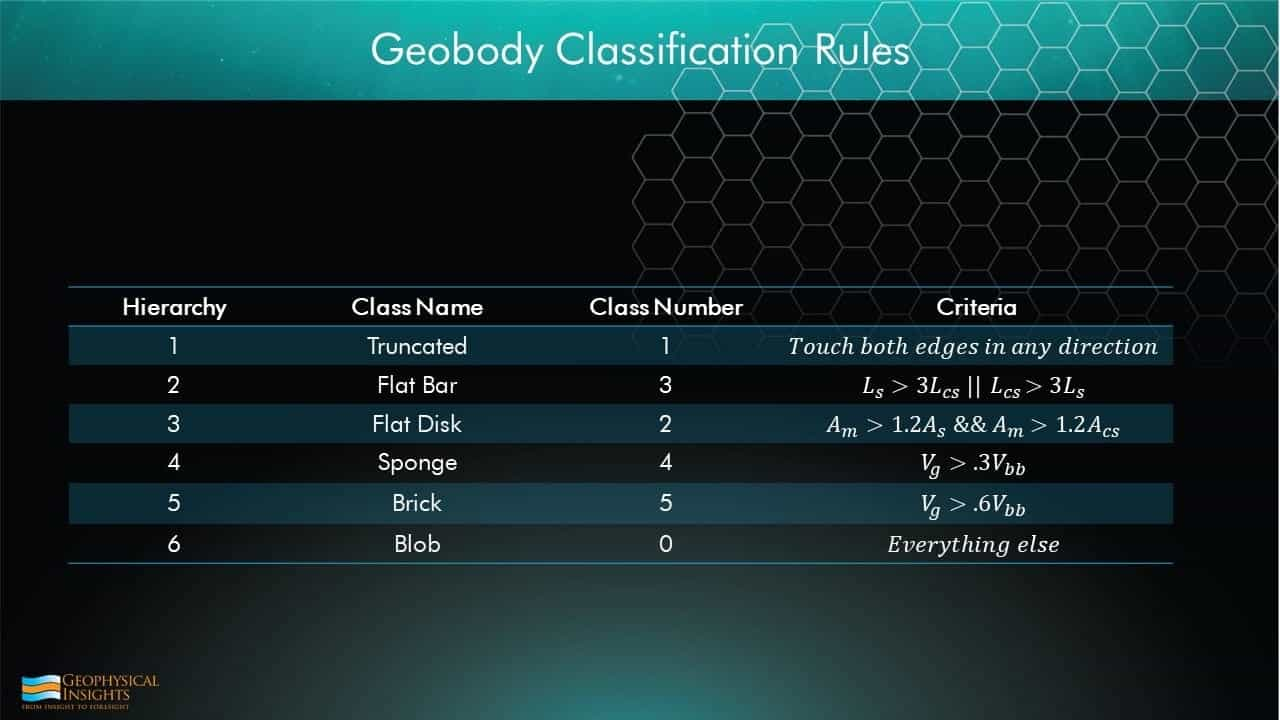 Table of geobody classification rules