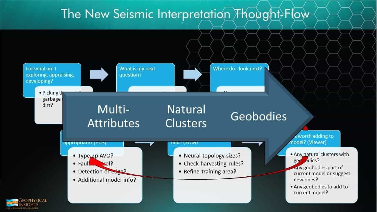 Slide image on seismic thoughtflows