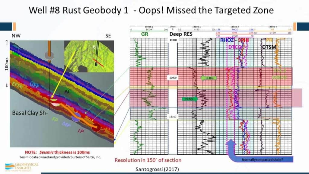 Annotated image of rust geobody that missed the targeted zone