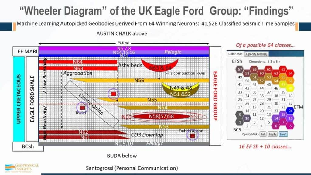 Wheeler diagram of the UK Eagle Ford Group - Findings