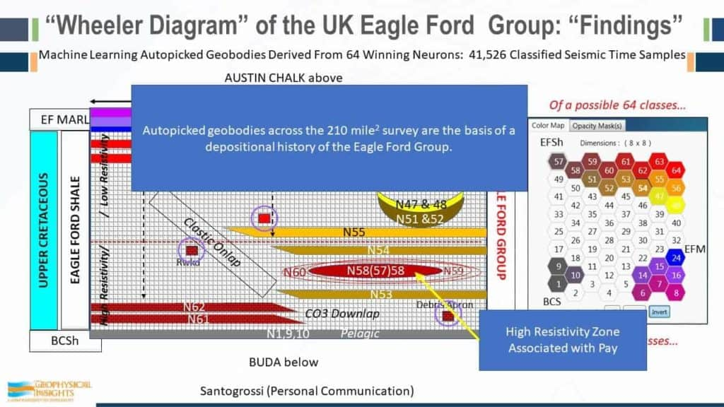 Annotated Wheeler diagram of the UK Eagle Ford Group - Findings