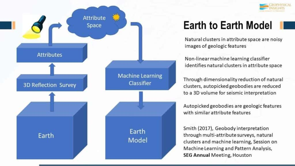 Flowchart of Earth to earth model