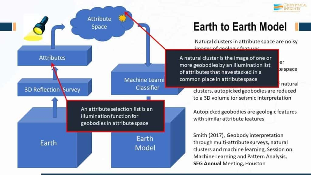 Image of earth to earth model captions added