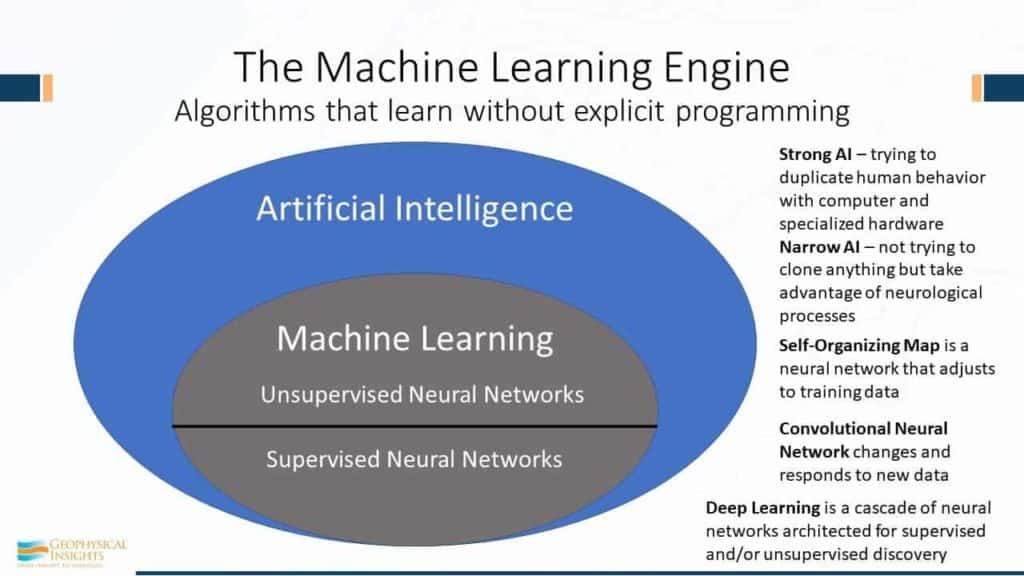 Slide image of The machine learning engine - algorithms that learn without explicit programming