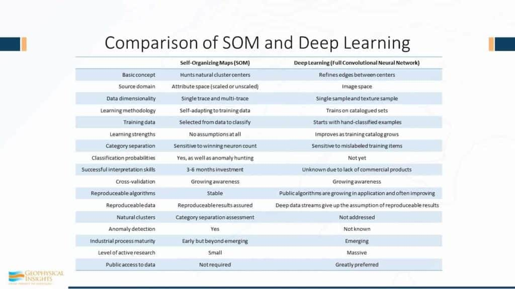 Comparison of SOM and Deep Learning table