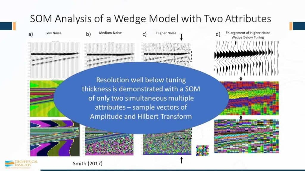 Annotated slide of SOM analysis of a wedge model with two attributes