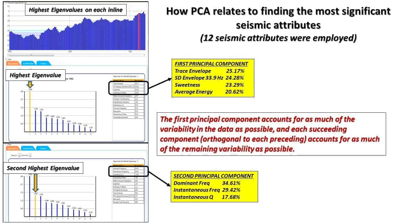 How PCA relates to finding the most significant seismic attributes