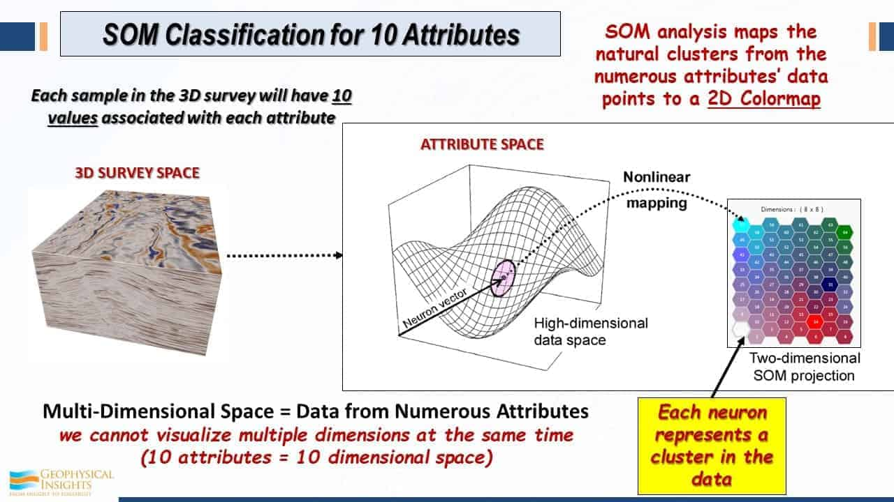 SOM classification for 10 attributes