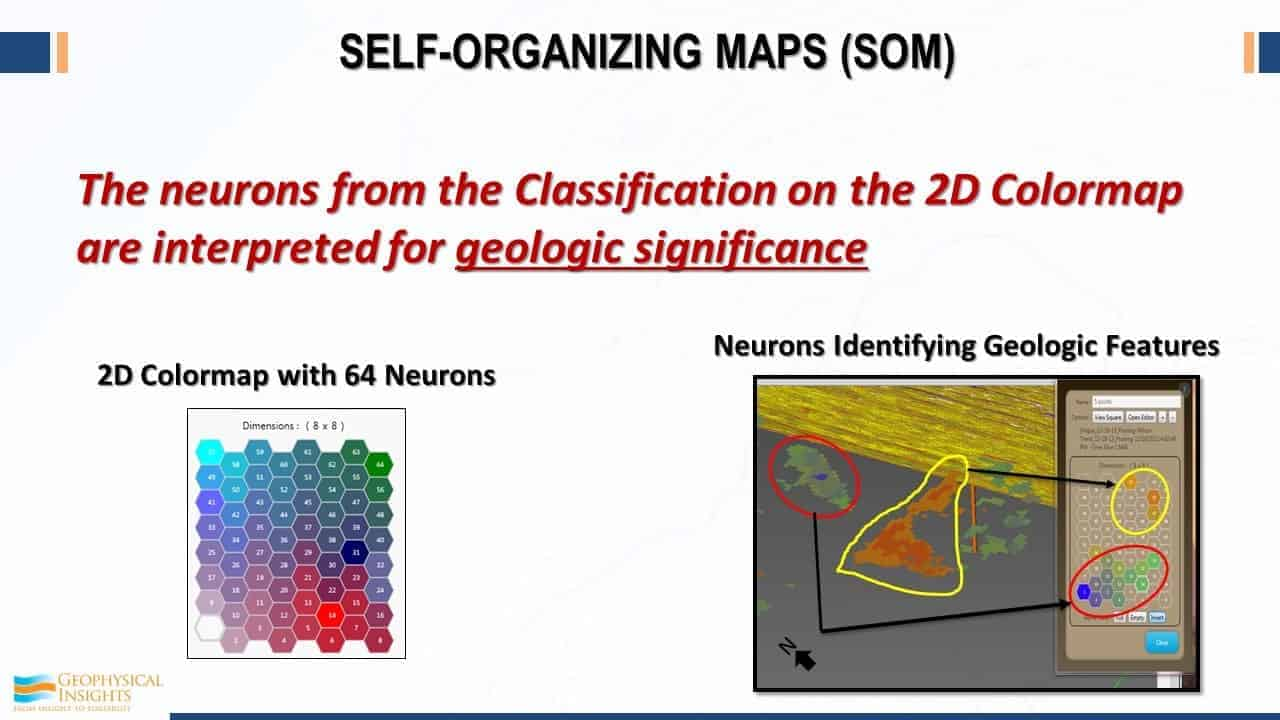 Sale-organizing maps (SOM)