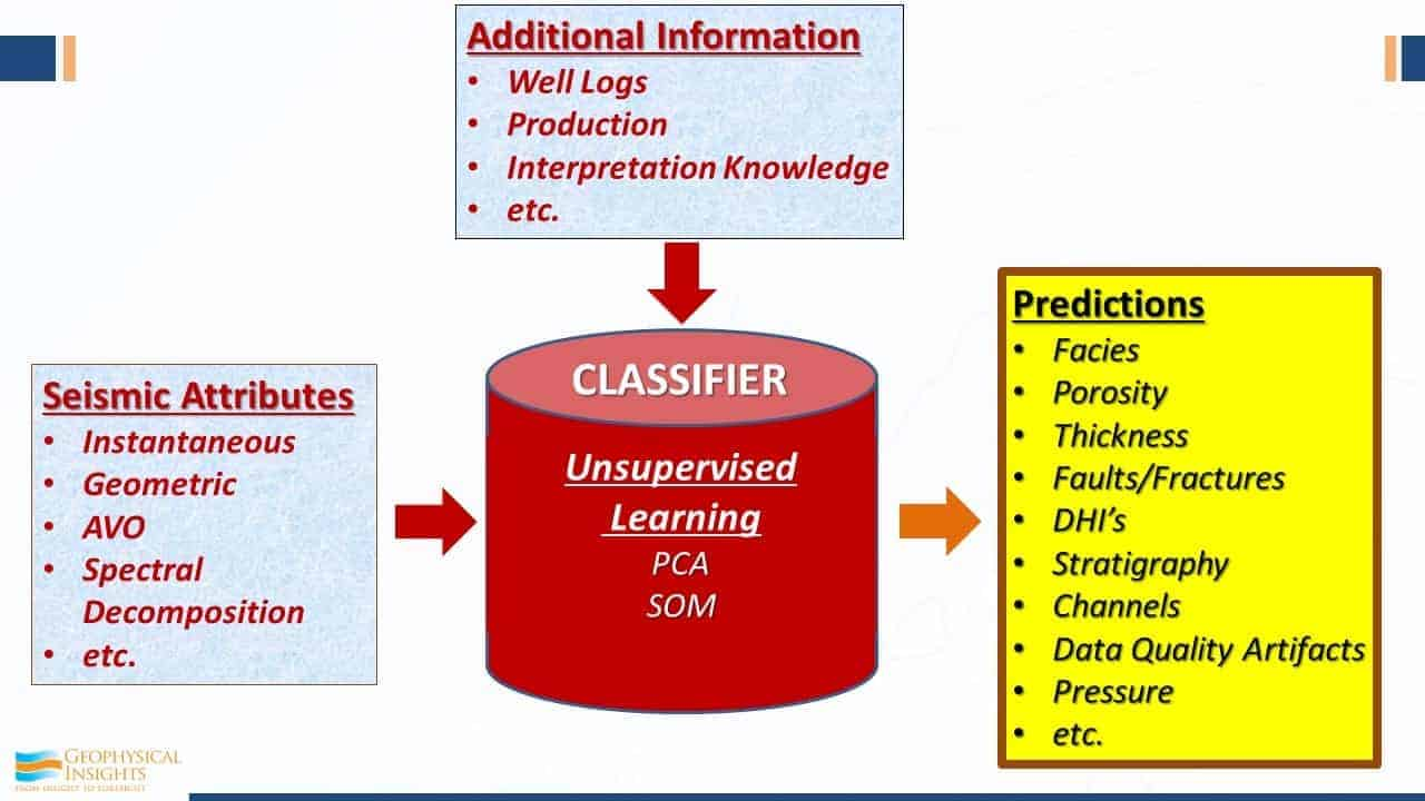 Classifier using attributes, predictions, information