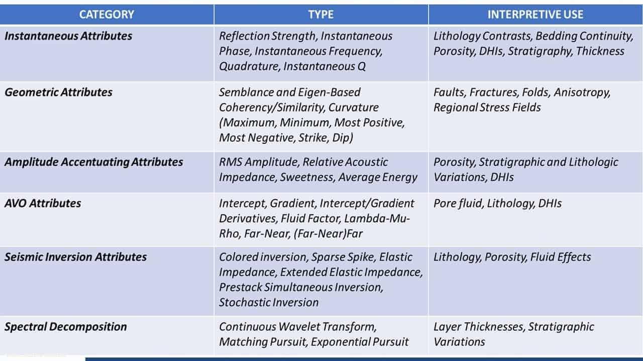 Attributes table for seismic interpretation