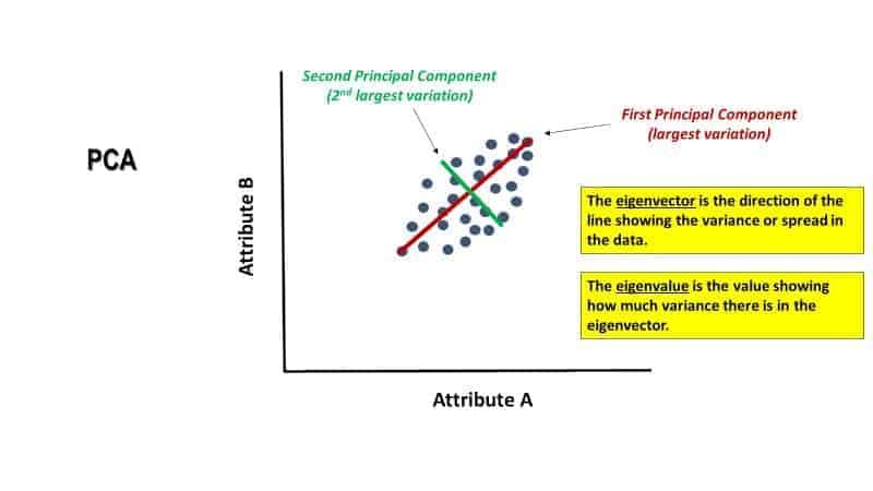 two attribute data set