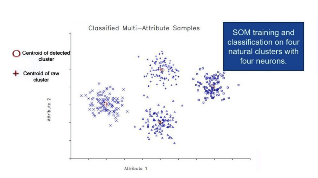 SOM classification of 2 attributes into 4 clusters