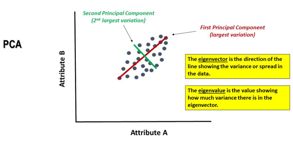 2 attribute data PCA